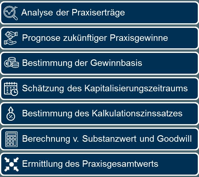 Die einzelnen Schritte der Praxisbewertung nach der modifizierten Ertragswert-Methode