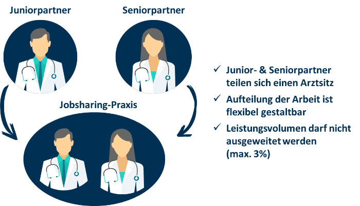 berufsausübungsgemeinschaft als jobsharing