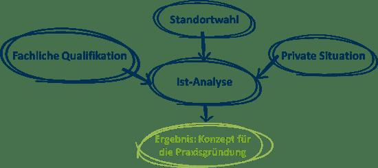 Bestandteile der Ausgangsanalyse zur Praxisgründung
