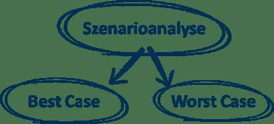 businessplan szenario