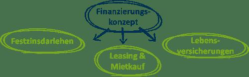 konzept für praxisfinanzierung